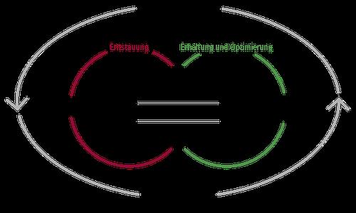 Die komplexe Physikalische Entstauungstherapie als Basistherapie bei Lymph- und Lipödemen.