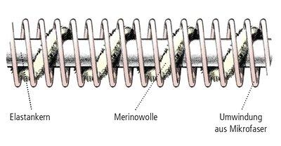 Die weiche und robuste Merinowolle sorgt für Extrakomfort.