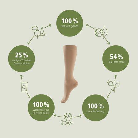 Lastofa Verde_Strumpfbild mit nachhaltigen Fakten