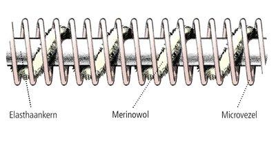 De zachte en robuste Merino wol zorgt voor extra comfort